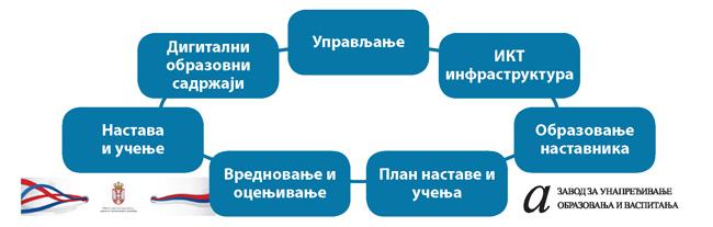 oblasti-obrazovne-politike