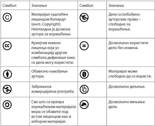 tabela-licenci