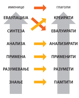 revidirana-blumova-taksonomija