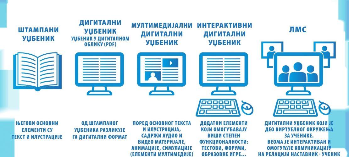Развој дигиталних уџбеника